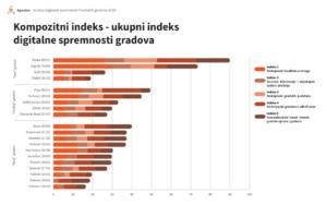 Apsolon-Analiza-digitalne-spremnosti-hrvatskih-gradova-Kompozitni-indeks