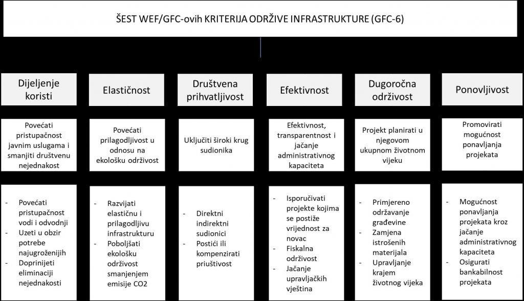 Šest WEF-GFC-ovih kvaliteta infrastrukture