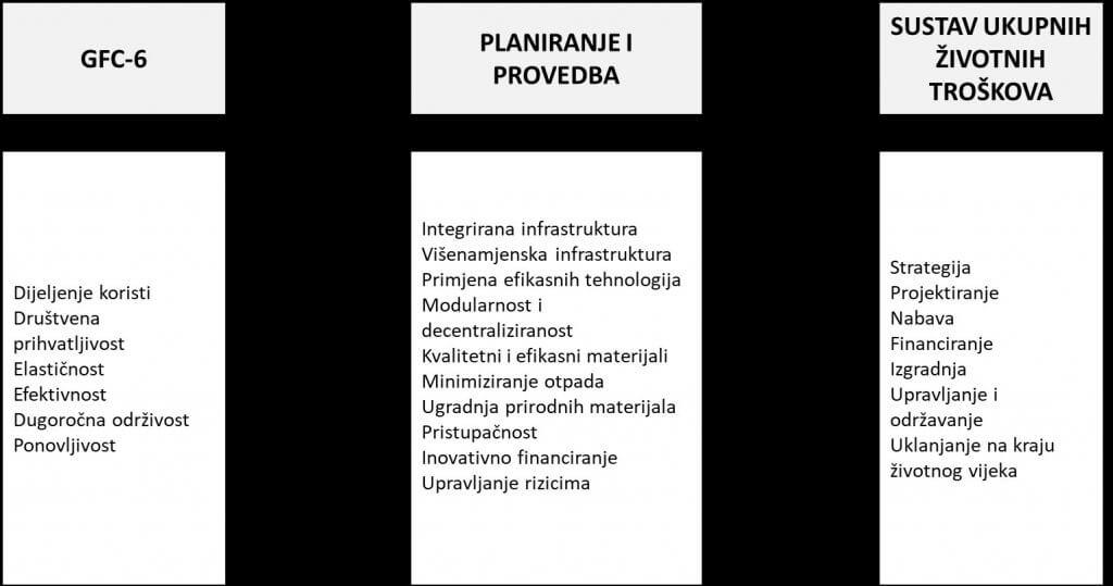 Veza GFC-6 s planiranjem i provedbom projekata javne infrastrukture