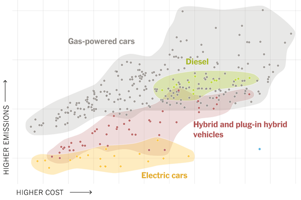 Slika 2 Analiza troškova prema MIT CarbonCounteru